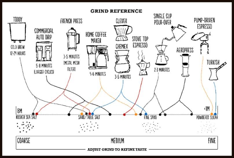 Őrlési finomság a különböző kávékészítési módokhoz